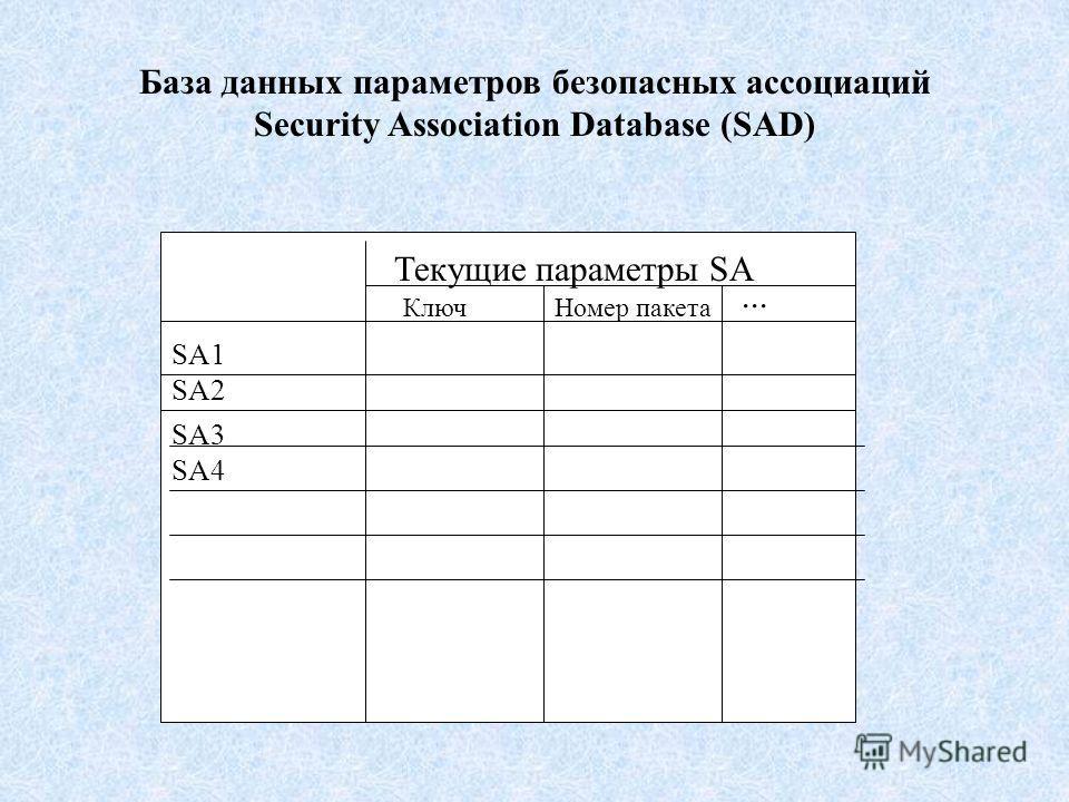 База данных параметров безопасных ассоциаций Security Association Database (SAD) Текущие параметры SA КлючНомер пакета... SA4 SA2 SA3 SA1