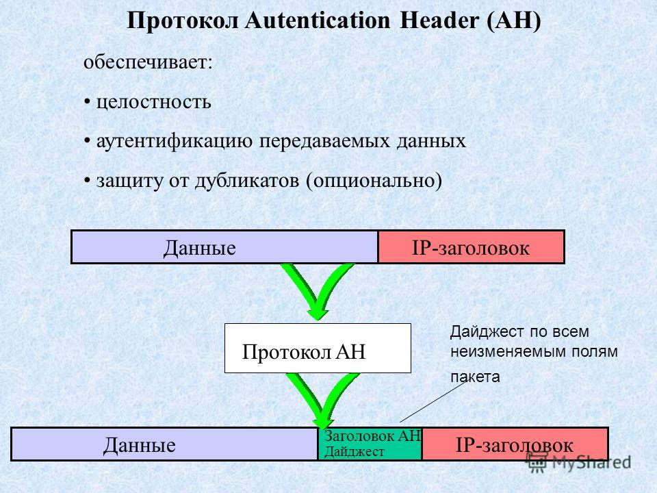 Протокол Autentication Header (AH) обеспечивает: целостность аутентификацию передаваемых данных защиту от дубликатов (опционально) ДанныеIP-заголовок Протокол AH ДанныеIP-заголовок Заголовок AH Дайджест Дайджест по всем неизменяемым полям пакета