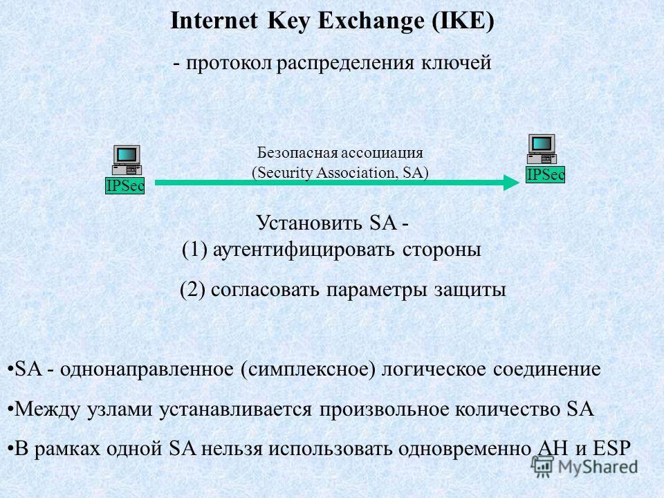 Internet Key Exchange (IKE) - протокол распределения ключей IPSec Безопасная ассоциация (Security Association, SA) Установить SA - (1) аутентифицировать стороны (2) согласовать параметры защиты SA - однонаправленное (симплексное) логическое соединени