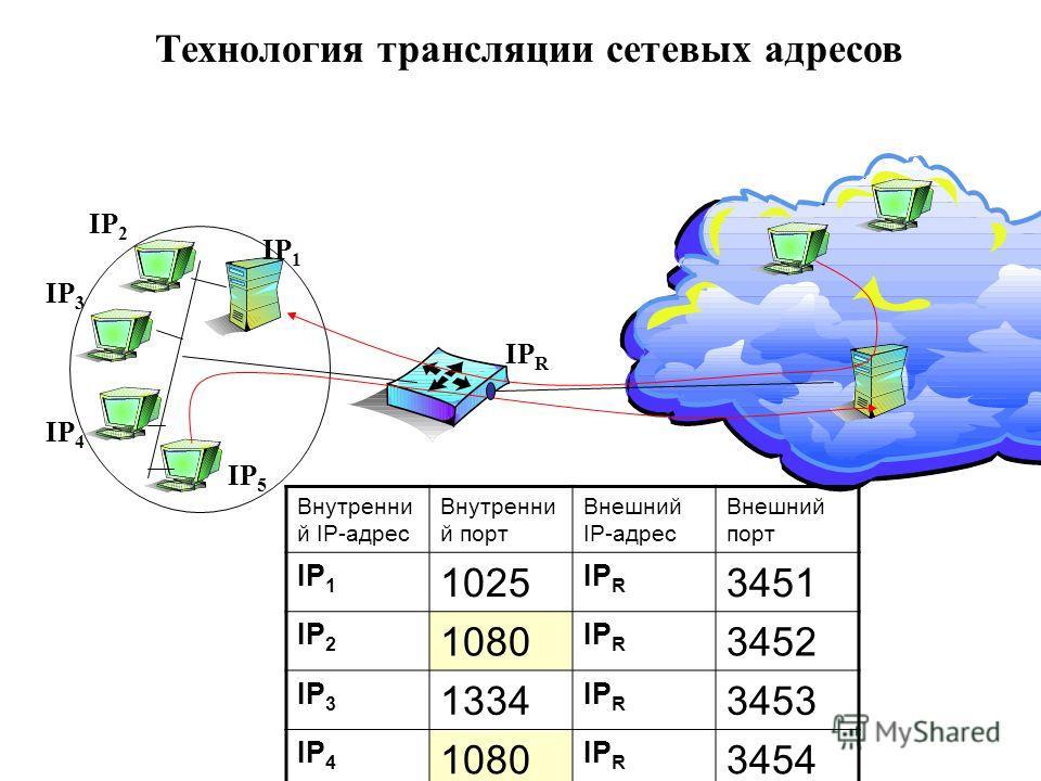Технология трансляции сетевых адресов IP R IP 4 IP 3 IP 1 IP 2 IP 5 Внутренни й IP-адрес Внутренни й порт Внешний IP-адрес Внешний порт IP 1 1025 IP R 3451 IP 2 1080 IP R 3452 IP 3 1334 IP R 3453 IP 4 1080 IP R 3454