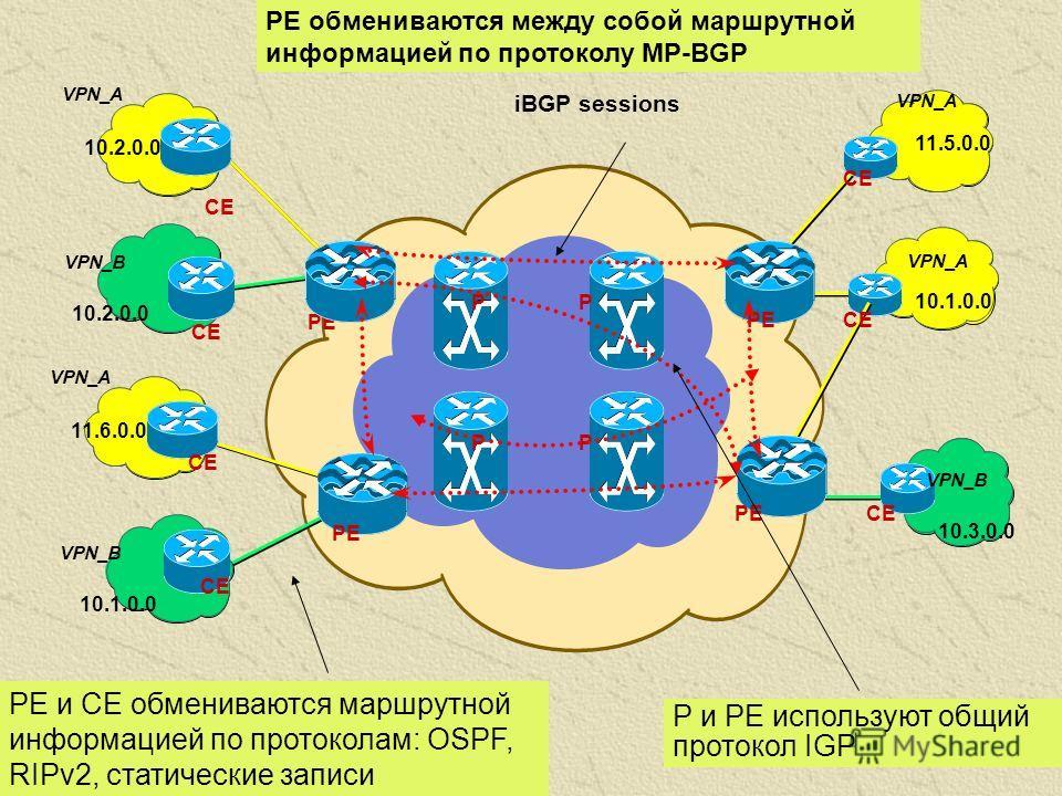 VPN_A VPN_B 10.3.0.0 10.1.0.0 11.5.0.0 PP PP PE CE VPN_A VPN_B 10.1.0.0 10.2.0.0 11.6.0.0 CE PE CE VPN_A 10.2.0.0 CE iBGP sessions PE обмениваются между собой маршрутной информацией по протоколу MP-BGP P и PE используют общий протокол IGP PE и CE обм