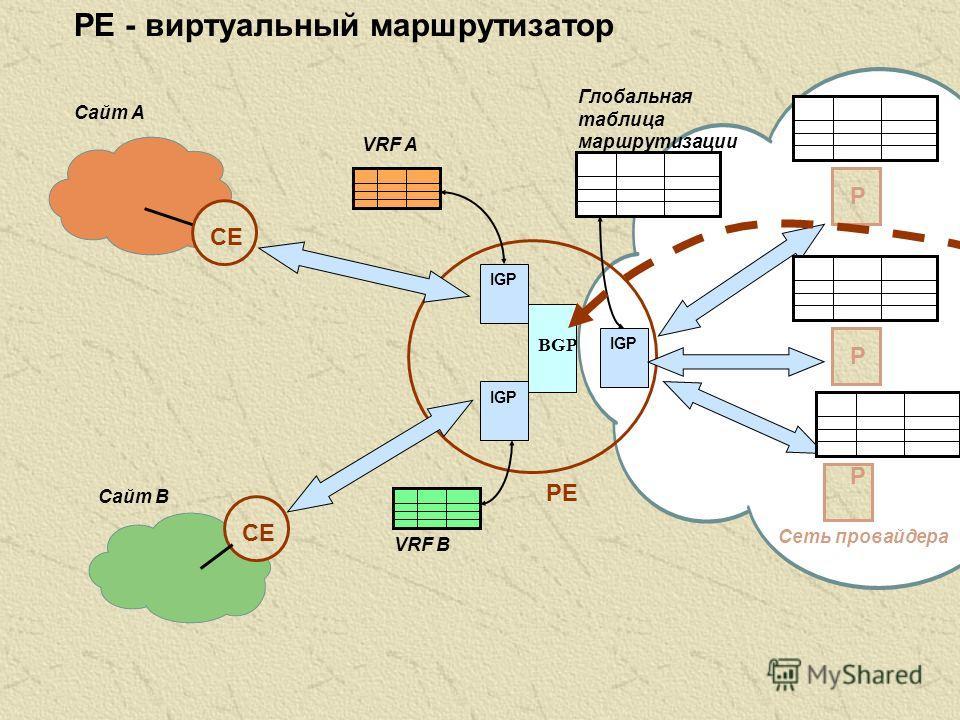 PE - виртуальный маршрутизатор IGP P P P Сайт A Сайт B CE PE Глобальная таблица маршрутизации VRF A VRF B Сеть провайдера BGP