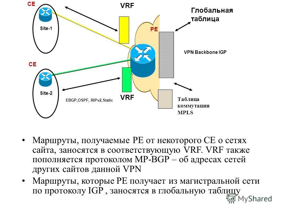 Маршруты, получаемые PE от некоторого CE о сетях сайта, заносятся в соответствующую VRF. VRF также пополняется протоколом MP-BGP – об адресах сетей других сайтов данной VPN Маршруты, которые PE получает из магистральной сети по протоколу IGP, заносят