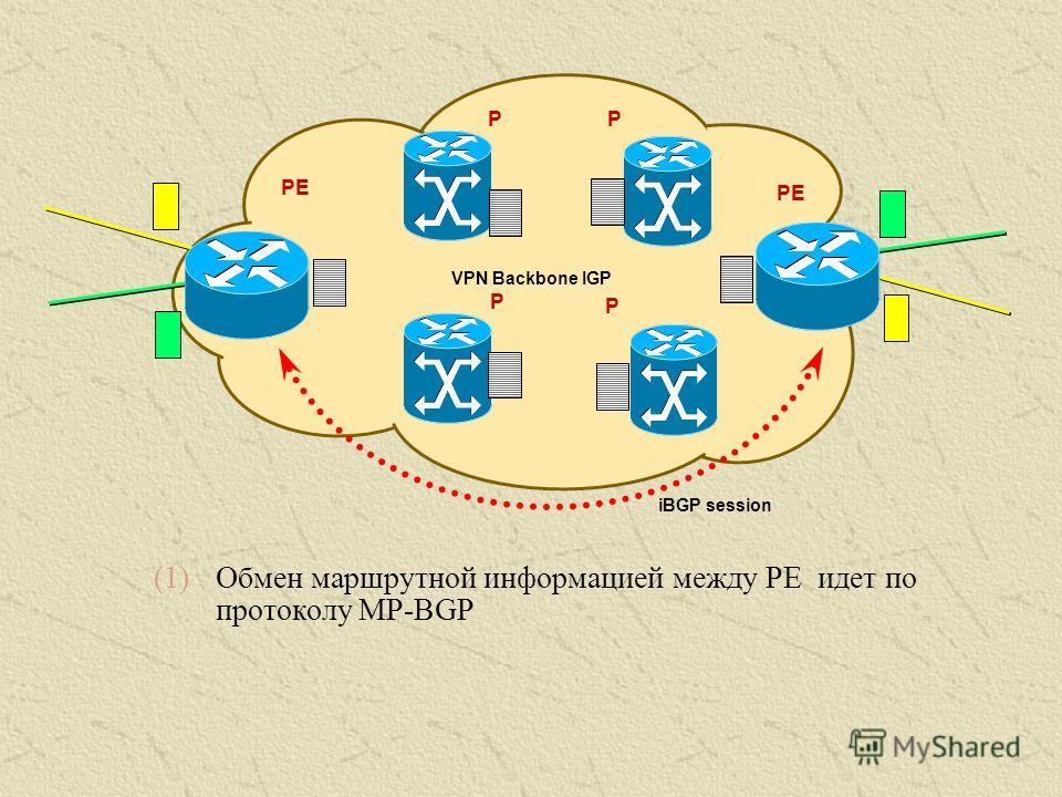 PE VPN Backbone IGP iBGP session PE P P P P (1)Обмен маршрутной информацией между PE идет по протоколу MP-BGP