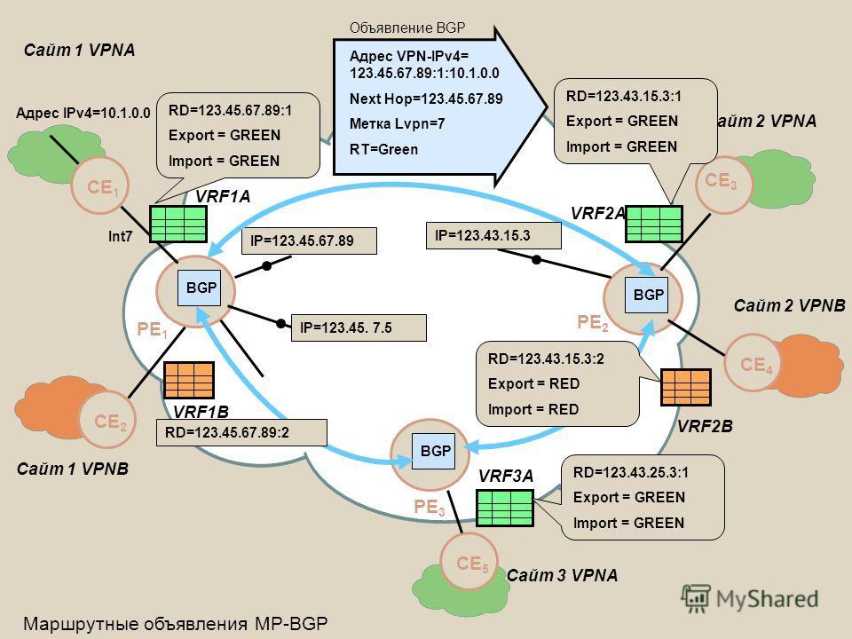 CE 2 CE 1 PE 1 BGP PE 2 Сайт 1 VPNA BGP PE 3 CE 4 CE 3 CE 5 Сайт 2 VPNA Сайт 3 VPNA VRF1А VRF1В VRF2А VRF3А Маршрутные объявления MP-BGP IP=123.45.67.89 Сайт 1 VPNB Сайт 2 VPNB VRF2В Адрес VPN-IPv4= 123.45.67.89:1:10.1.0.0 Next Hop=123.45.67.89 Метка