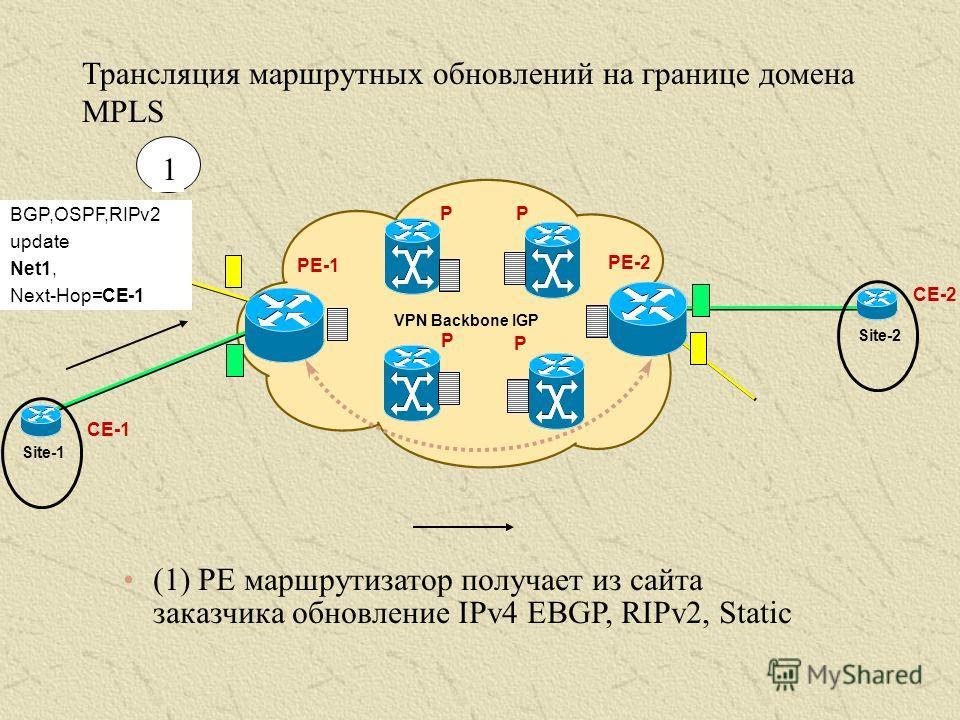 (1) PE маршрутизатор получает из сайта заказчика обновление IPv4 EBGP, RIPv2, Static PE-1 VPN Backbone IGP PE-2 P P P P BGP,OSPF,RIPv2 update Net1, Next-Hop=CE-1 CE-1 Site-2 Site-1 CE-2 Трансляция маршрутных обновлений на границе домена MPLS 1