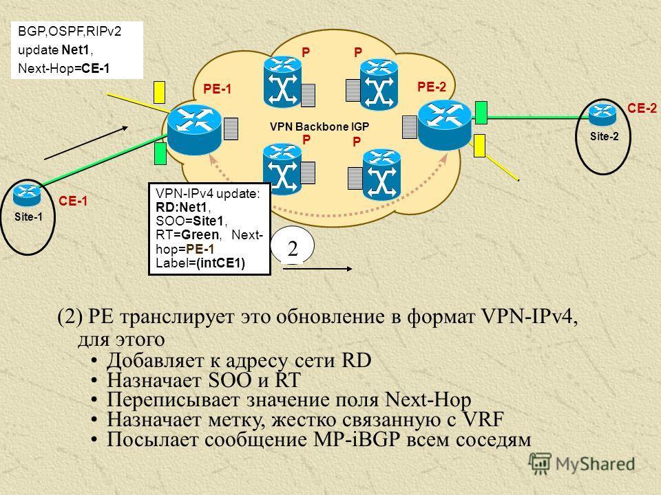 (2) PE транслирует это обновление в формат VPN-IPv4, для этого Добавляет к адресу сети RD Назначает SOO и RT Переписывает значение поля Next-Hop Назначает метку, жестко связанную с VRF Посылает сообщение MP-iBGP всем соседям PE-1 VPN Backbone IGP PE-