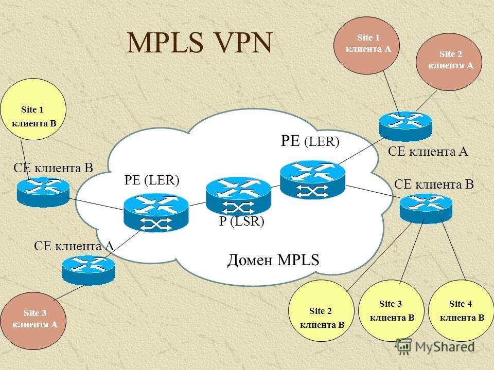 MPLS VPN CE клиента A PE (LER) Домен MPLS PE (LER) CE клиента B CE клиента A P (LSR) Site 1 клиента А Site 3 клиента А Site 2 клиента А Site 3 клиента B Site 4 клиента B Site 1 клиента B Site 2 клиента B
