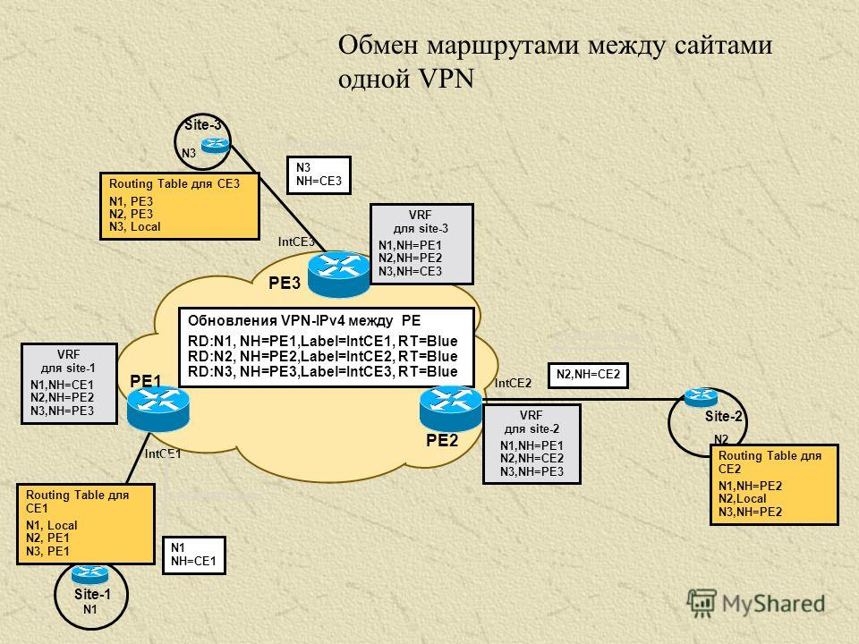 Site-1 VRF для site-1 N1,NH=CE1 N2,NH=PE2 N3,NH=PE3 PE1 PE3 PE2 N1 Site-3 N3 N2 Обновления VPN-IPv4 между PE RD:N1, NH=PE1,Label=IntCE1, RT=Blue RD:N2, NH=PE2,Label=IntCE2, RT=Blue RD:N3, NH=PE3,Label=IntCE3, RT=Blue IntCE1 IntCE3 N1 NH=CE1 Routing T
