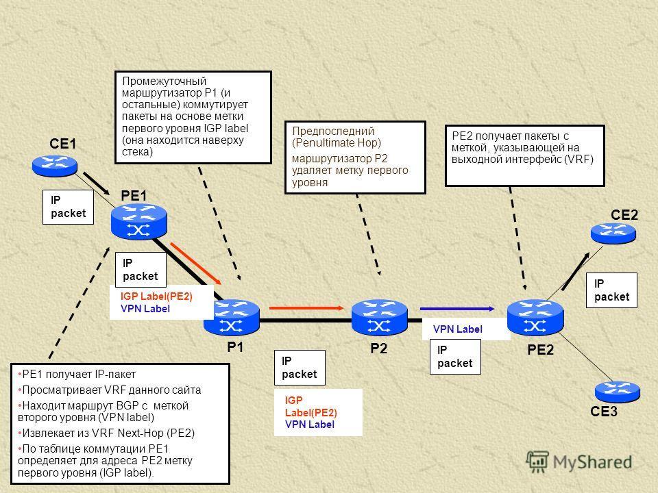 PE2 PE1 CE1 CE2 P1 P2 IGP Label(PE2) VPN Label IP packet PE1 получает IP-пакет Просматривает VRF данного сайта Находит маршрут BGP c меткой второго уровня (VPN label) Извлекает из VRF Next-Hop (PE2) По таблице коммутации PE1 определяет для адреса PE2