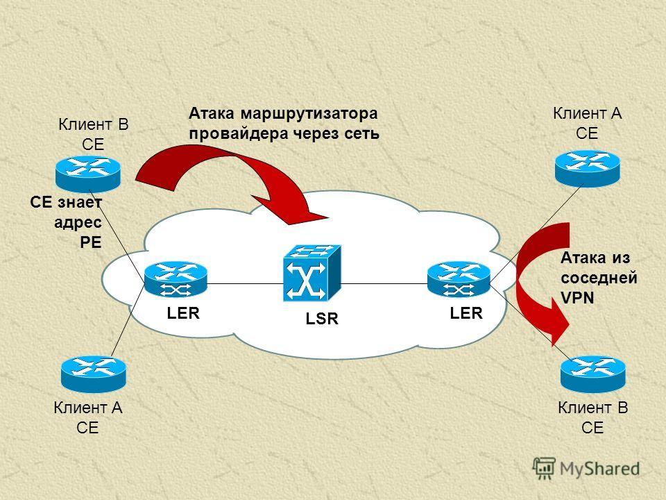 Клиент A CE Клиент B CE Клиент B CE Атака маршрутизатора провайдера через сеть LER LSR Атака из соседней VPN CE знает адрес PE