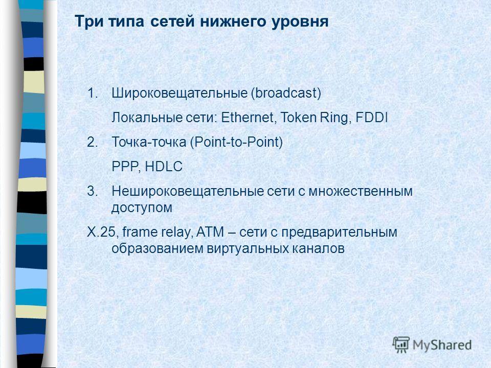 Три типа сетей нижнего уровня 1.Широковещательные (broadcast) Локальные сети: Ethernet, Token Ring, FDDI 2.Точка-точка (Point-to-Point) PPP, HDLC 3.Нешироковещательные сети с множественным доступом X.25, frame relay, ATM – сети с предварительным обра