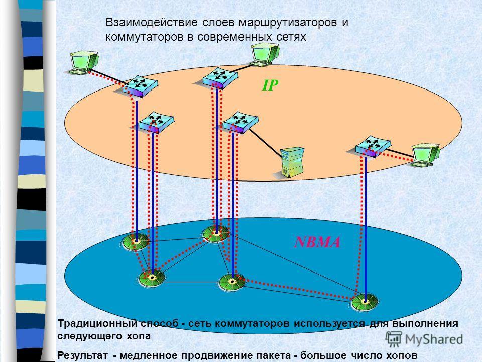 Взаимодействие слоев маршрутизаторов и коммутаторов в современных сетях Традиционный способ - сеть коммутаторов используется для выполнения следующего хопа Результат - медленное продвижение пакета - большое число хопов IP NBMA