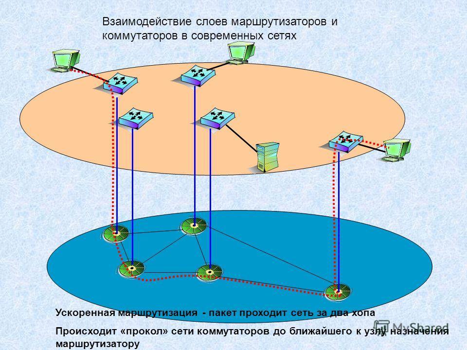 Взаимодействие слоев маршрутизаторов и коммутаторов в современных сетях Ускоренная маршрутизация - пакет проходит сеть за два хопа Происходит «прокол» сети коммутаторов до ближайшего к узлу назначения маршрутизатору