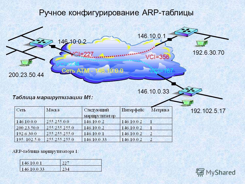 Ручное конфигурирование ARP-таблицы Сеть ATM - 146.10.0.0 146.10.0.2 200.23.50.44 146.10.0.1 146.10.0.33 VCI=227 VCI=356 VCI=234 VCI=167 192.102.5.17 192.6.30.70