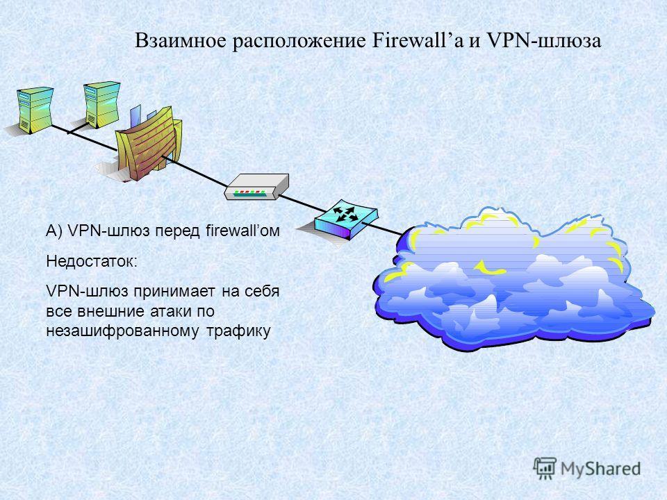 Взаимное расположение Firewallа и VPN-шлюза А) VPN-шлюз перед firewallом Недостаток: VPN-шлюз принимает на себя все внешние атаки по незашифрованному трафику