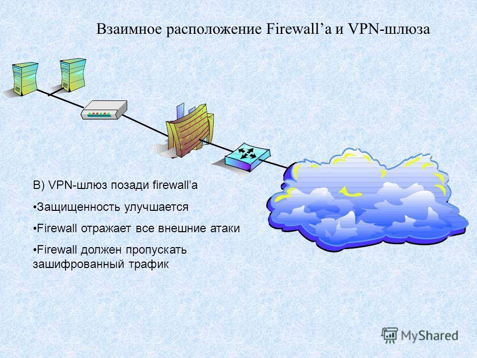 Взаимное расположение Firewallа и VPN-шлюза B) VPN-шлюз позади firewallа Защищенность улучшается Firewall отражает все внешние атаки Firewall должен пропускать зашифрованный трафик