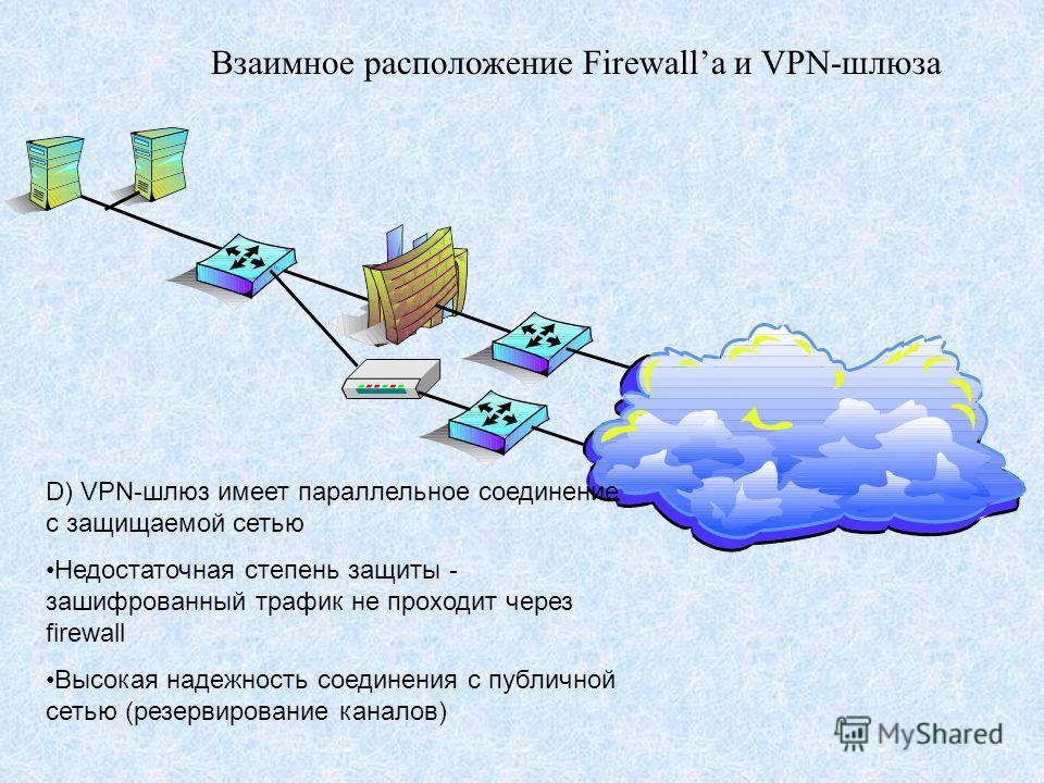 Взаимное расположение Firewallа и VPN-шлюза D) VPN-шлюз имеет параллельное соединение с защищаемой сетью Недостаточная степень защиты - зашифрованный трафик не проходит через firewall Высокая надежность соединения с публичной сетью (резервирование ка