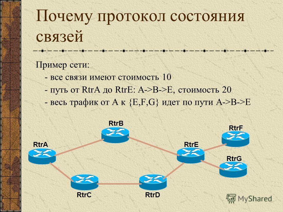 Почему протокол состояния связей Пример сети: - все связи имеют стоимость 10 - путь от RtrA до RtrE: A->B->E, стоимость 20 - весь трафик от A к {E,F,G} идет по пути A->B->E RtrA RtrB RtrC RtrE RtrD RtrF RtrG