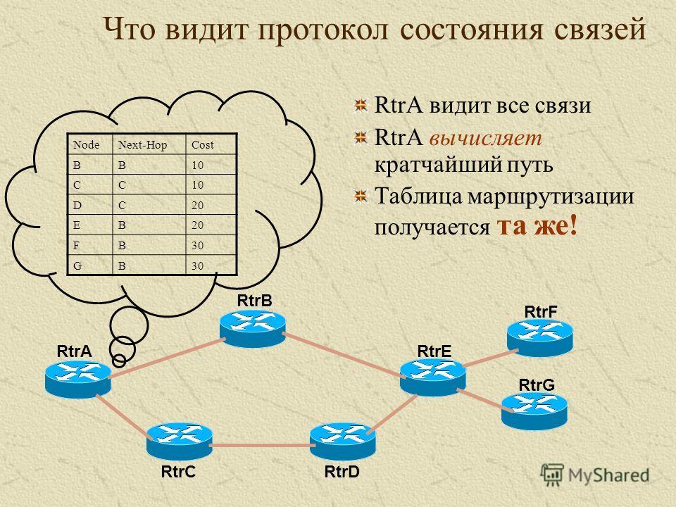 Что видит протокол состояния связей NodeNext-HopCost BB10 CC DC20 EB FB30 GB RtrA видит все связи RtrA вычисляет кратчайший путь Таблица маршрутизации получается та же! RtrA RtrB RtrC RtrE RtrD RtrF RtrG