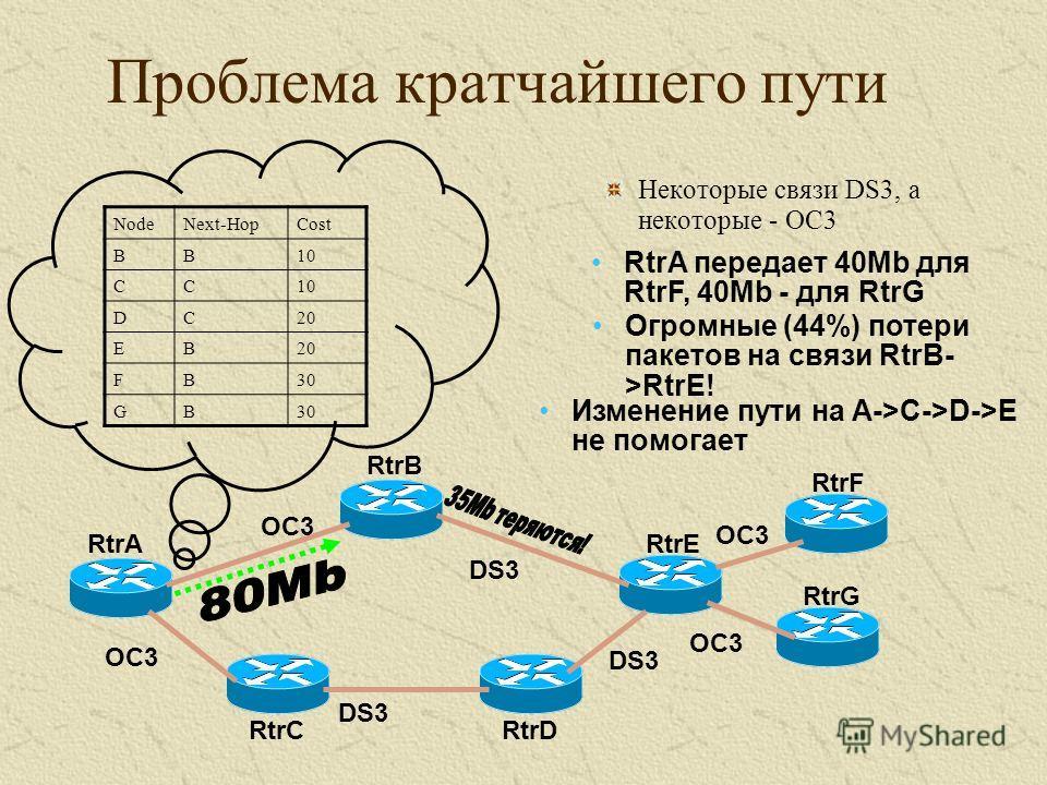 Проблема кратчайшего пути NodeNext-HopCost BB10 CC DC20 EB FB30 GB Некоторые связи DS3, а некоторые - OC3 RtrA RtrB RtrC RtrE RtrD RtrF RtrG OC3 DS3 OC3 RtrA передает 40Mb для RtrF, 40Mb - для RtrG Огромные (44%) потери пакетов на связи RtrB- >RtrE!