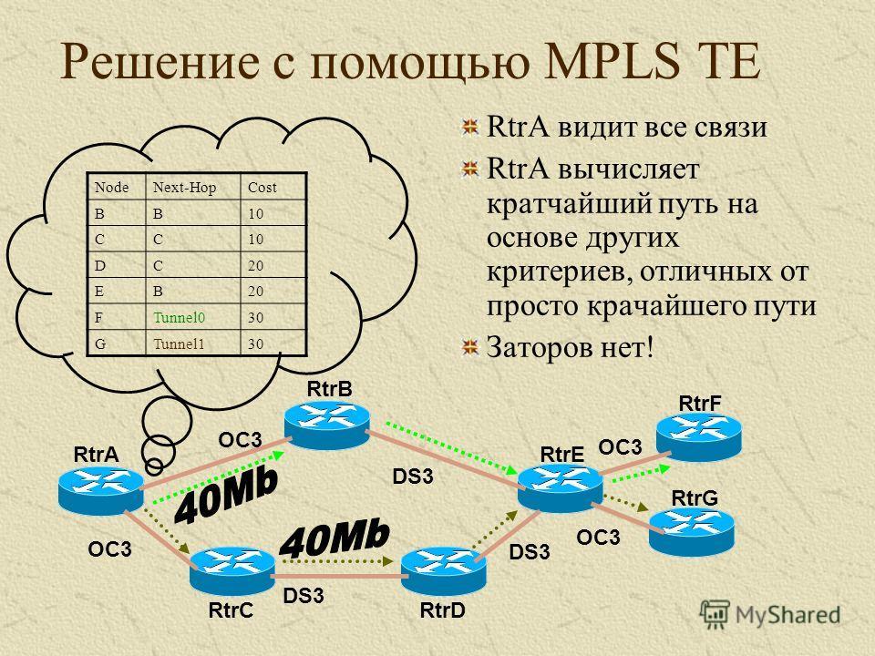 Решение с помощью MPLS TE NodeNext-HopCost BB10 CC DC20 EB FTunnel030 GTunnel130 RtrA RtrB RtrC RtrE RtrD RtrF RtrG OC3 DS3 OC3 RtrA видит все связи RtrA вычисляет кратчайший путь на основе других критериев, отличных от просто крачайшего пути Заторов