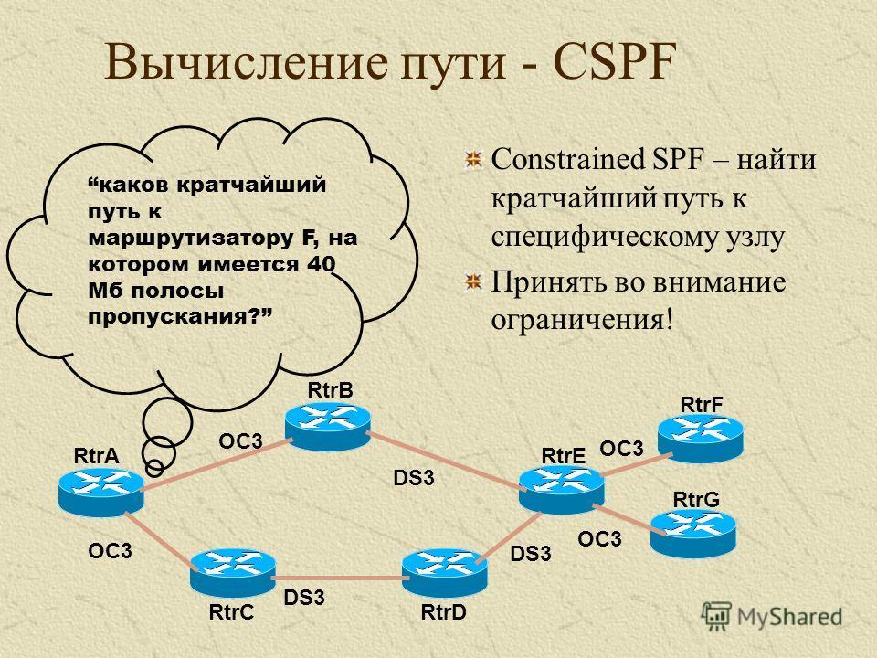 Constrained SPF – найти кратчайший путь к специфическому узлу Принять во внимание ограничения! RtrA RtrB RtrC RtrE RtrD RtrF RtrG каков кратчайший путь к маршрутизатору F, на котором имеется 40 Мб полосы пропускания? OC3 DS3 OC3 Вычисление пути - CSP