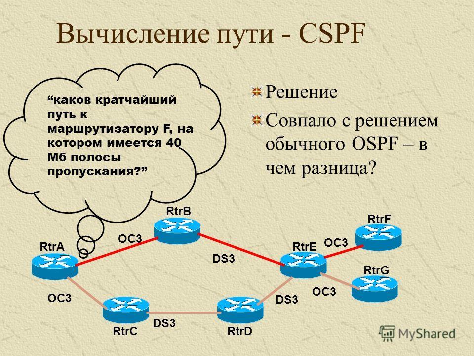 Решение Совпало с решением обычного OSPF – в чем разница? RtrA RtrB RtrC RtrE RtrD RtrF RtrG каков кратчайший путь к маршрутизатору F, на котором имеется 40 Мб полосы пропускания? OC3 DS3 OC3 Вычисление пути - CSPF
