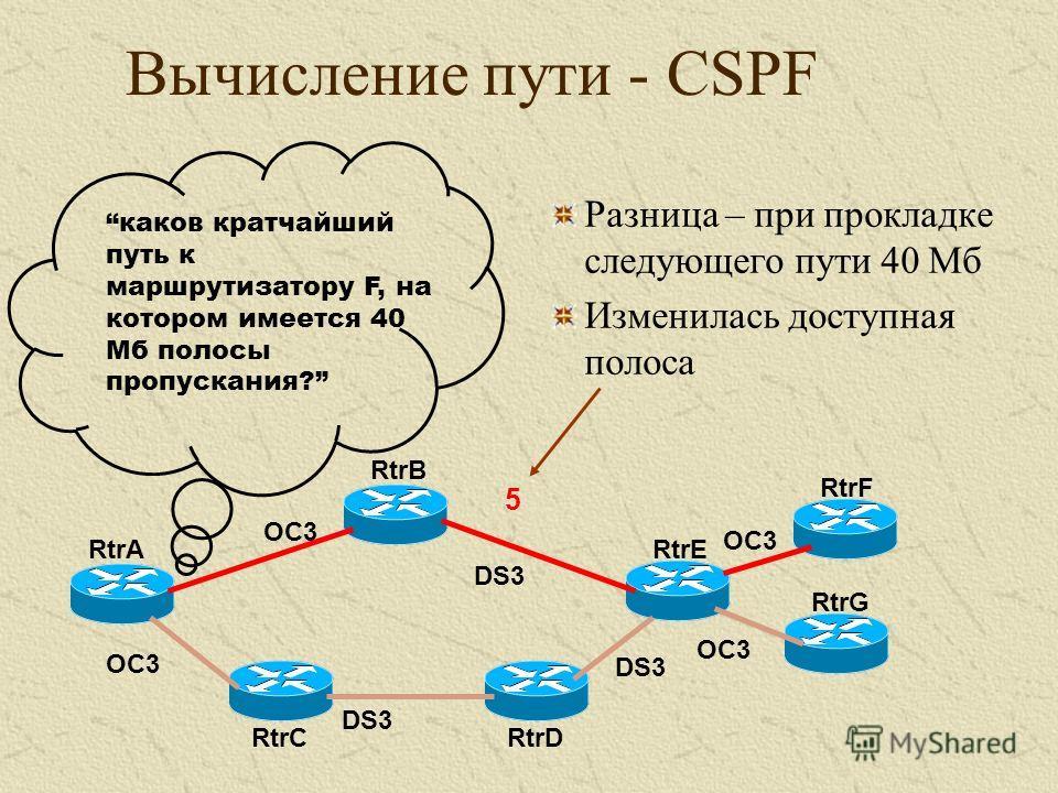 Разница – при прокладке следующего пути 40 Мб Изменилась доступная полоса RtrA RtrB RtrC RtrE RtrD RtrF RtrG каков кратчайший путь к маршрутизатору F, на котором имеется 40 Мб полосы пропускания? OC3 DS3 OC3 Вычисление пути - CSPF 5