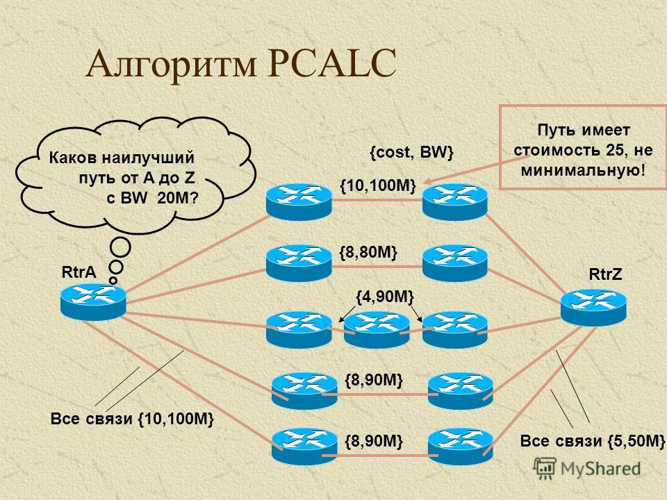 Алгоритм PCALC Все связи {10,100M} Все связи {5,50M} {cost, BW} RtrA RtrZ {8,90M} {4,90M} {10,100M} {8,80M} Каков наилучший путь от A до Z с BW 20M? Путь имеет стоимость 25, не минимальную!