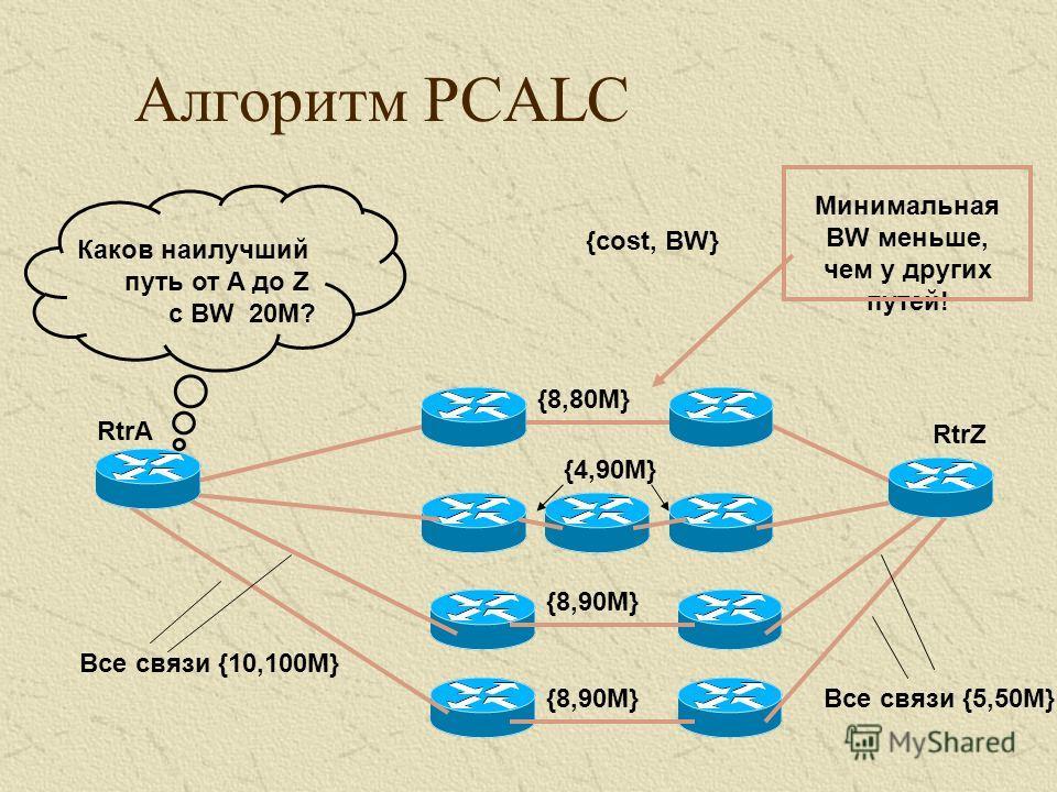 Алгоритм PCALC Все связи {10,100M} Все связи {5,50M} {cost, BW} RtrA RtrZ {8,90M} {4,90M} {8,80M} Каков наилучший путь от A до Z с BW 20M? Минимальная BW меньше, чем у других путей!