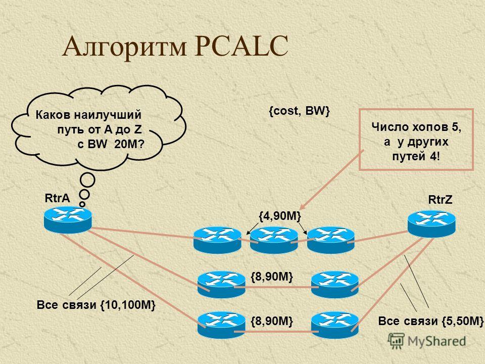 Алгоритм PCALC Все связи {10,100M} Все связи {5,50M} {cost, BW} RtrA RtrZ {8,90M} {4,90M} Каков наилучший путь от A до Z с BW 20M? Число хопов 5, а у других путей 4!