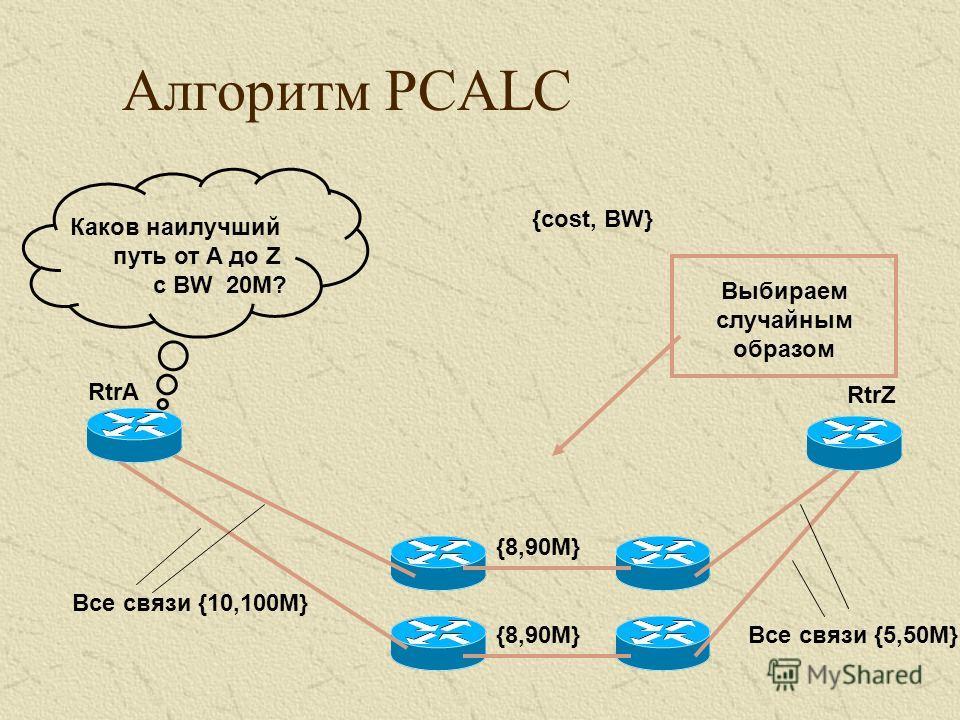 Алгоритм PCALC Все связи {10,100M} Все связи {5,50M} {cost, BW} RtrA RtrZ {8,90M} Каков наилучший путь от A до Z с BW 20M? Выбираем случайным образом