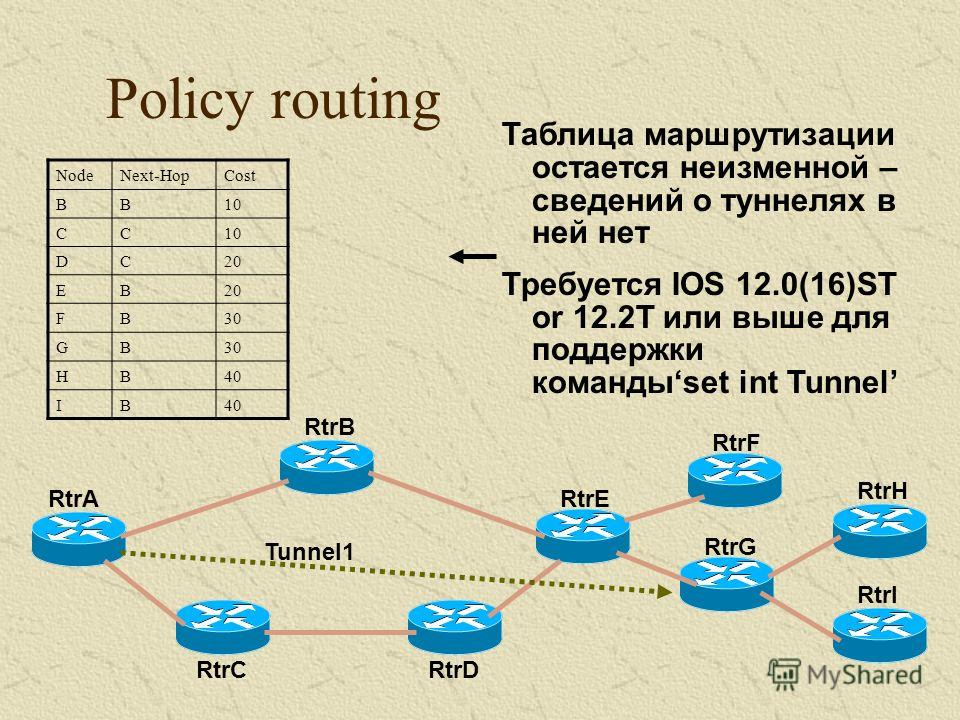 Policy routing NodeNext-HopCost BB10 CC DC20 EB FB30 GB HB40 IB Таблица маршрутизации остается неизменной – сведений о туннелях в ней нет Требуется IOS 12.0(16)ST or 12.2T или выше для поддержки командыset int Tunnel RtrA RtrB RtrC RtrE RtrD RtrF Rtr