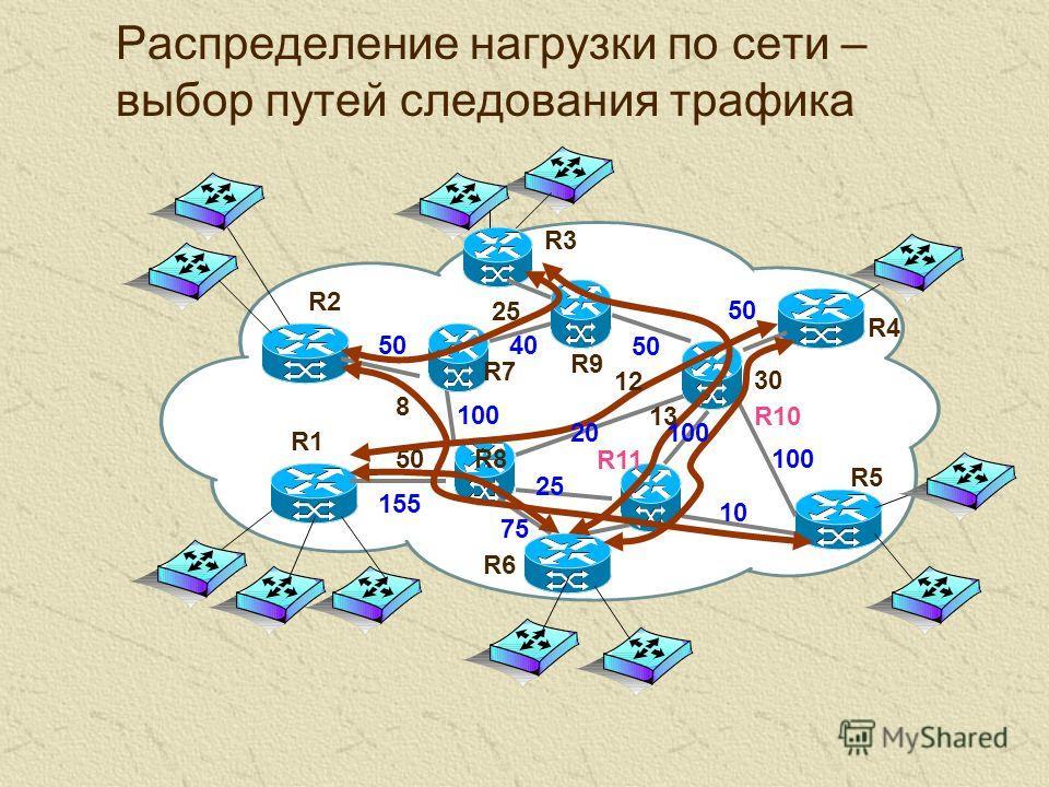 Распределение нагрузки по сети – выбор путей следования трафика 25 13 30 8 50 12 155 R1 25 75 10 100 20 50 100 4050 R2R2 R3R3 R4R4 R5R5 R6R6 R7R7 R8R8 R9R9 R10 R11