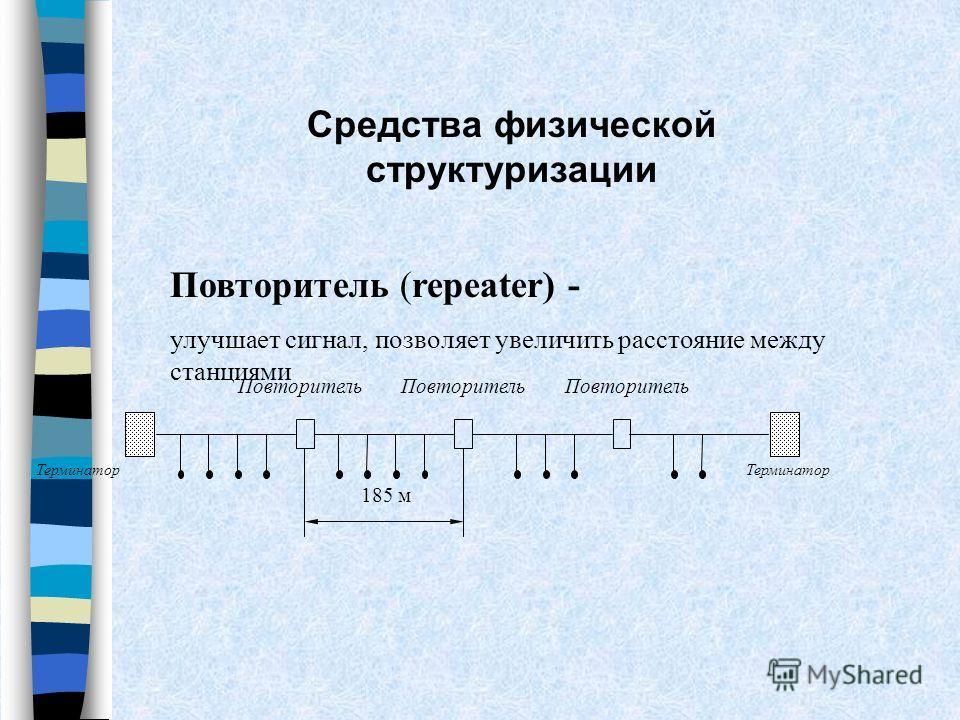 Терминатор Повторитель 185 м Средства физической структуризации Повторитель (repeater) - улучшает сигнал, позволяет увеличить расстояние между станциями