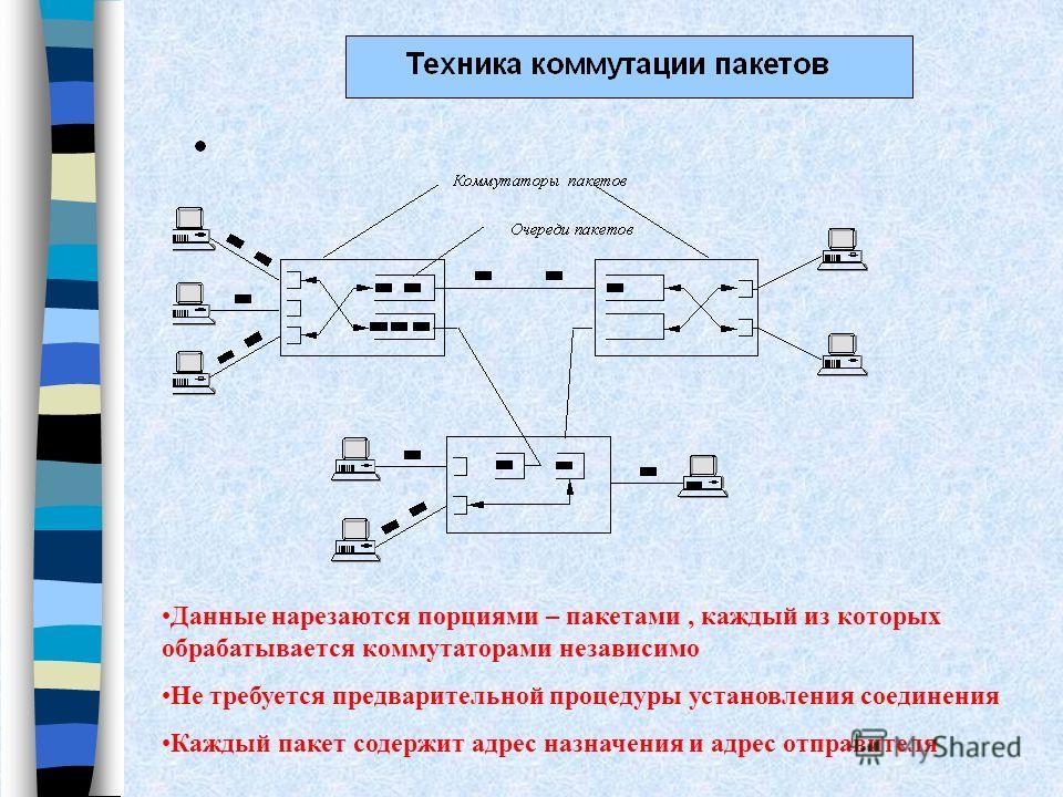 Данные нарезаются порциями – пакетами, каждый из которых обрабатывается коммутаторами независимо Не требуется предварительной процедуры установления соединения Каждый пакет содержит адрес назначения и адрес отправителя