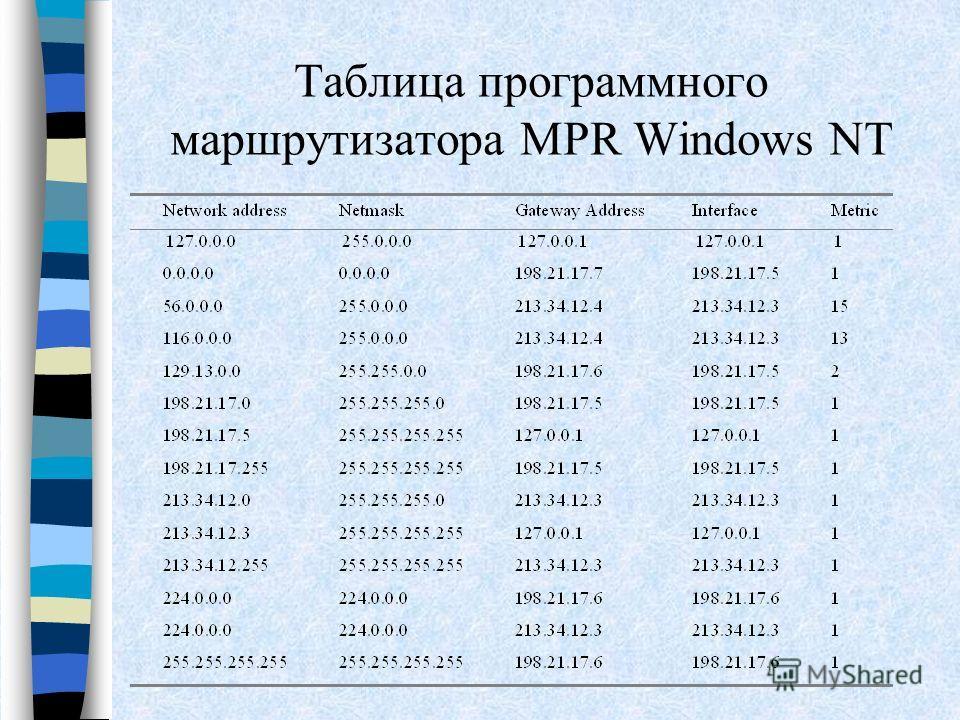 Таблица программного маршрутизатора MPR Windows NT