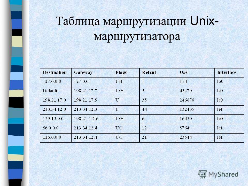 Таблица маршрутизации Unix- маршрутизатора