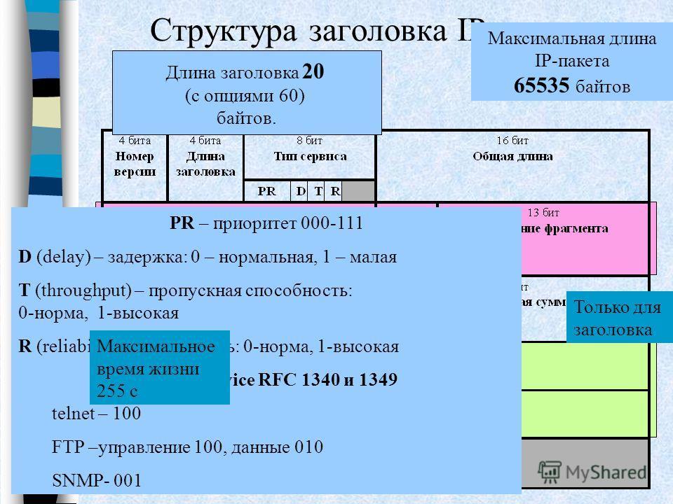 Структура заголовка IP-пакета Длина заголовка 20 (с опциями 60) байтов. Максимальная длина IP-пакета 65535 байтов PR – приоритет 000-111 D (delay) – задержка: 0 – нормальная, 1 – малая T (throughput) – пропускная способность: 0-норма, 1-высокая R (re
