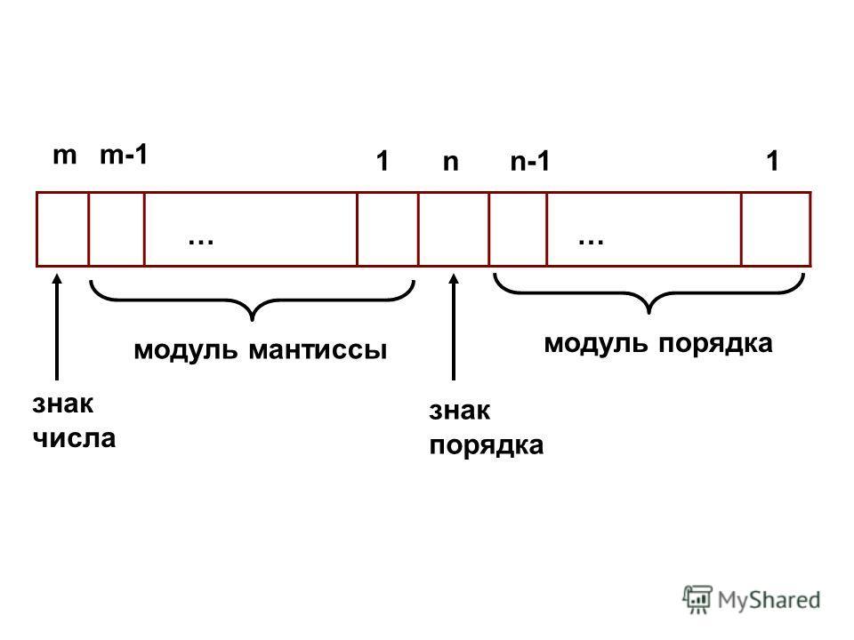 1n-11 m-1m-1 знак порядка модуль порядка n m модуль мантиссы знак числа ……