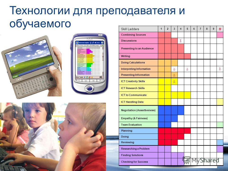 Skill Ladders 123456789M Combining Sources DiscussionsT Presenting to an Audience Writing Doing Calculations Interpreting InformationXX ? Presenting InformationX ICT Creativity SkillsX ICT Research Skills ICT to Communicate ICT Handling Data Negotiat