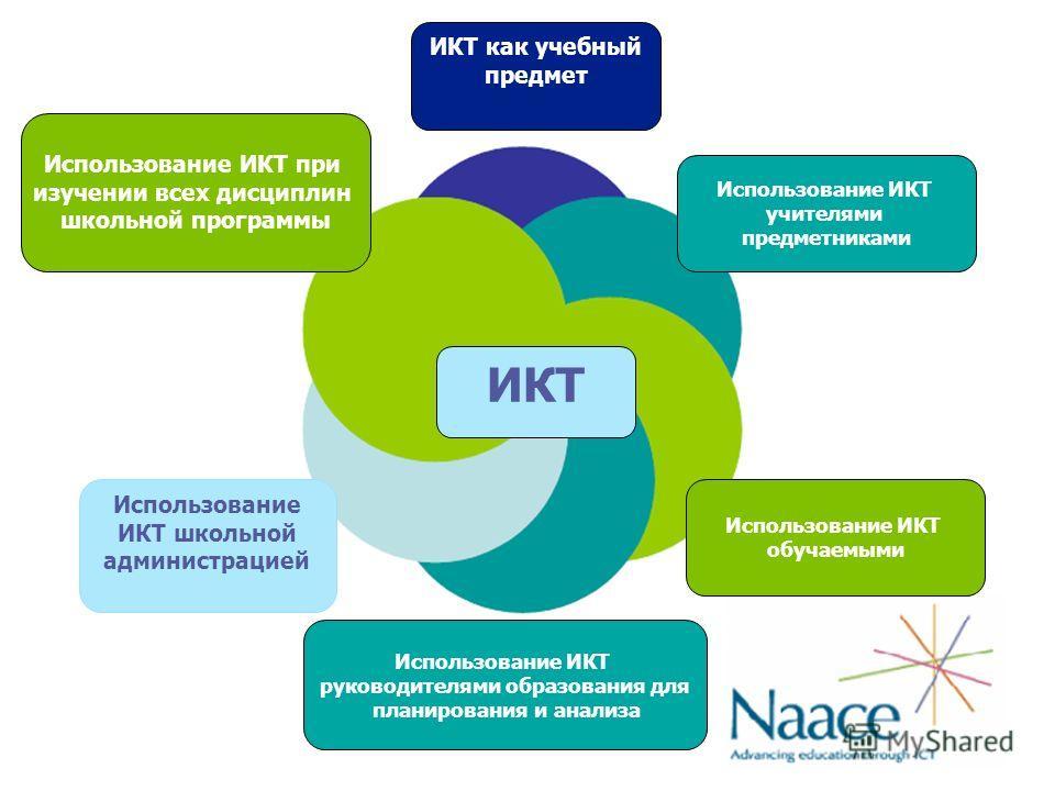 ИКТ ИКТ как учебный предмет Использование ИКТ учителями предметниками Использование ИКТ обучаемыми Использование ИКТ руководителями образования для планирования и анализа Использование ИКТ школьной администрацией Использование ИКТ при изучении всех д