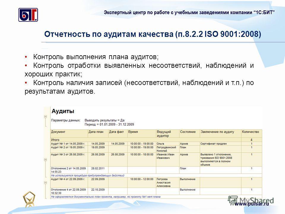 Отчетность по аудитам качества (п.8.2.2 ISO 9001:2008) Контроль выполнения плана аудитов; Контроль отработки выявленных несоответствий, наблюдений и хороших практик; Контроль наличия записей (несоответствий, наблюдений и т.п.) по результатам аудитов.