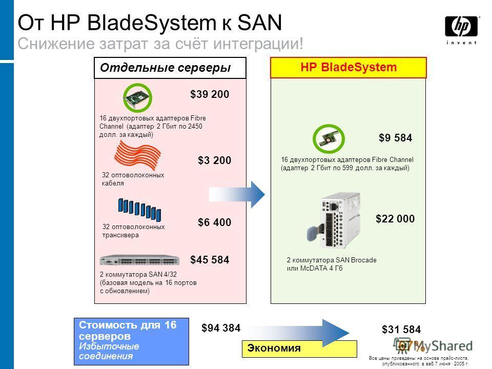 32 оптоволоконных трансивера 16 двухпортовых адаптеров Fibre Channel (адаптер 2 Гбит по 2450 долл. за каждый) $39 200 $3 200 $6 400 От HP BladeSystem к SAN Снижение затрат за счёт интеграции! 32 оптоволоконных кабеля 2 коммутатора SAN 4/32 (базовая м