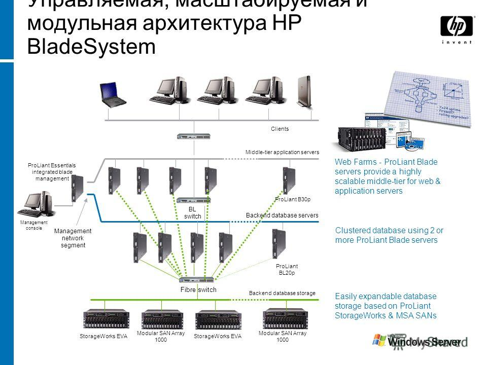 Управляемая, масштабируемая и модульная архитектура HP BladeSystem Clients Easily expandable database storage based on ProLiant StorageWorks & MSA SANs Web Farms - ProLiant Blade servers provide a highly scalable middle-tier for web & application ser