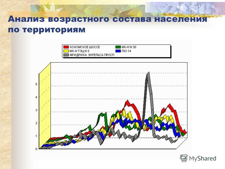 Анализ возрастного состава населения по территориям