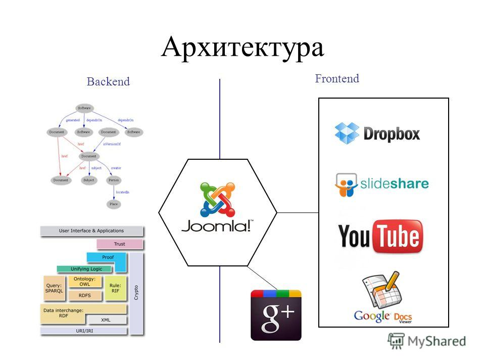 Архитектура Frontend Backend