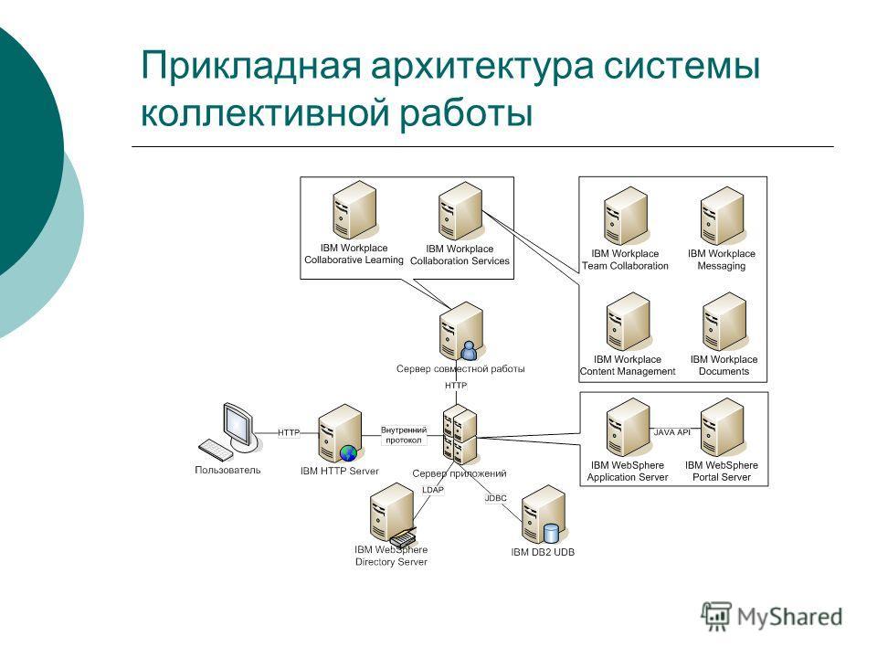 Прикладная архитектура системы коллективной работы