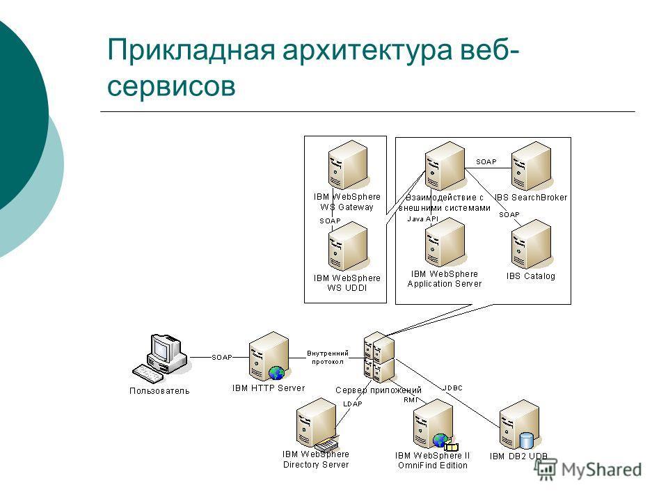 Прикладная архитектура веб- сервисов